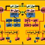 کل مسائل شیمی کنکور در یک الگو